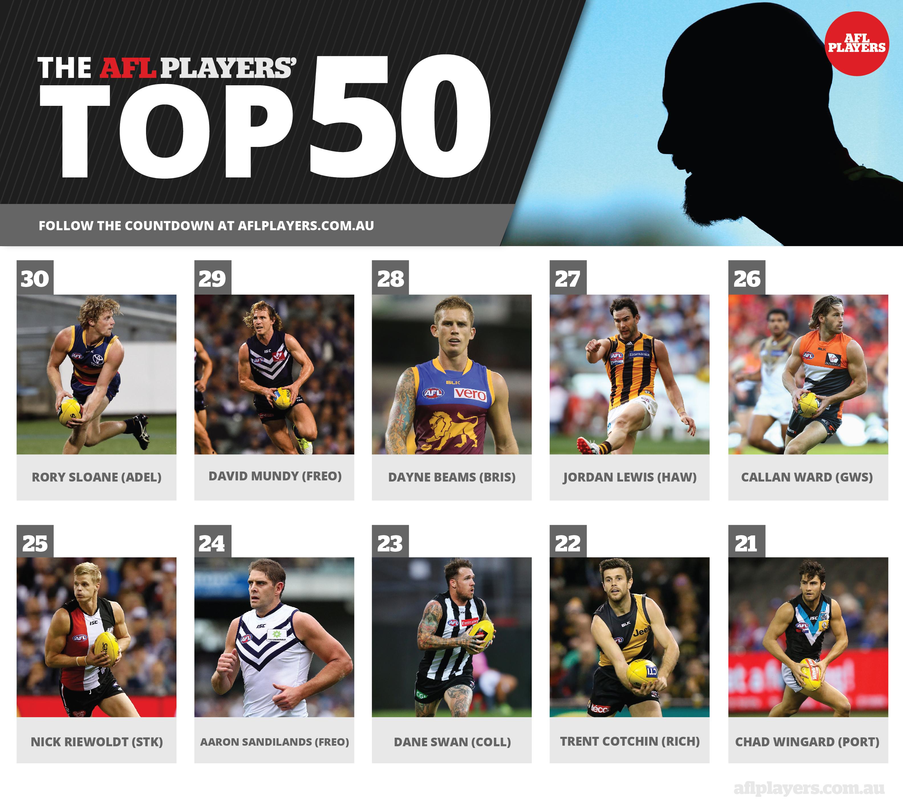 AFLPlayers_Top50_30-21-01
