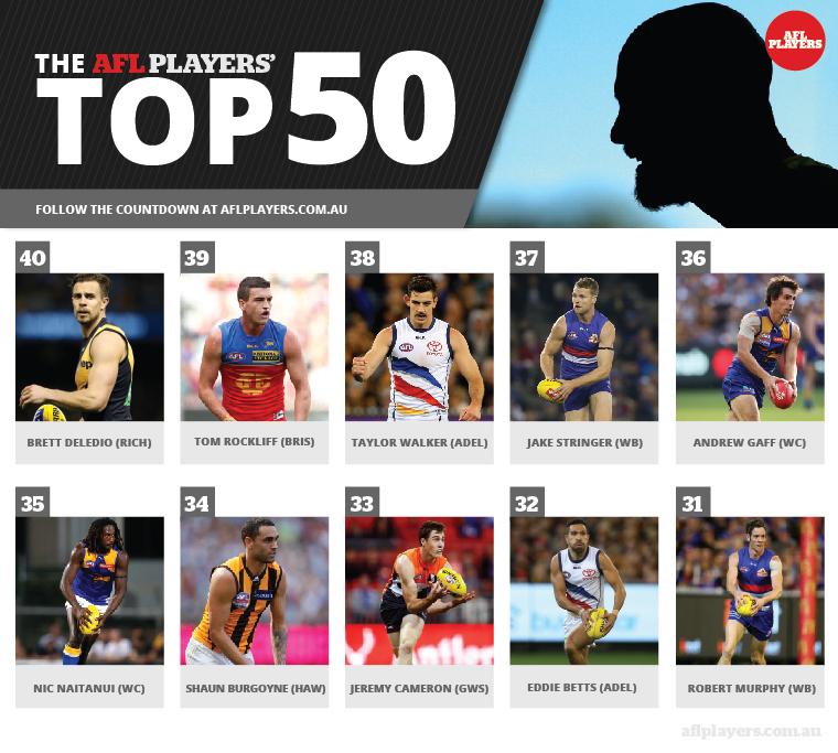 AFLPlayers_Top50_40-31-01