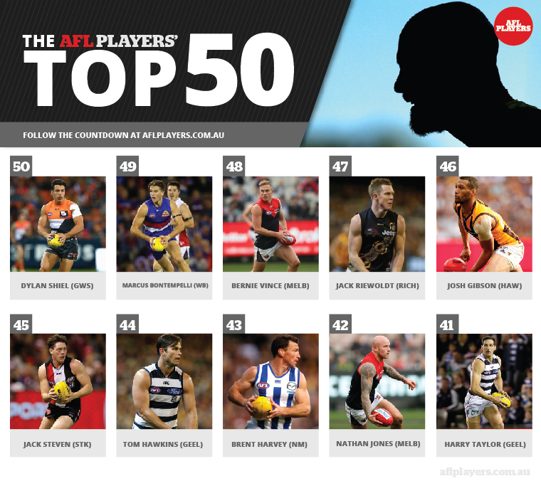 AFLPlayers_Top50_50-41-01